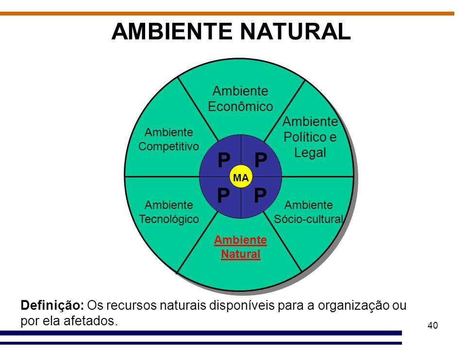 AMBIENTE NATURAL P Ambiente Econômico Ambiente Político e Legal