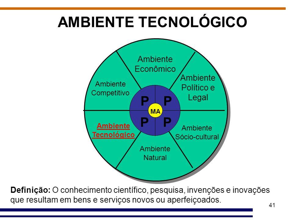 AMBIENTE TECNOLÓGICO P P P P Ambiente Econômico