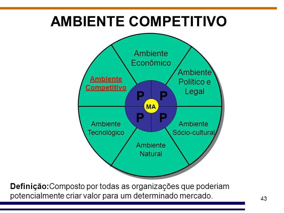 AMBIENTE COMPETITIVO P P P P Ambiente Econômico