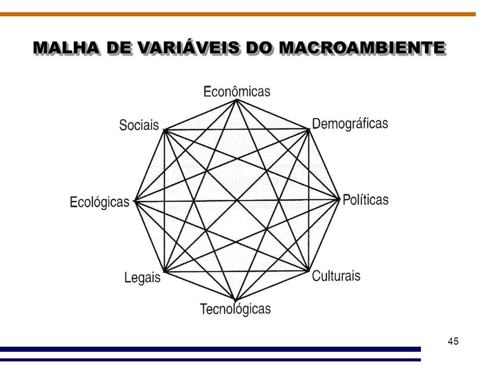 MALHA DE VARIÁVEIS DO MACROAMBIENTE