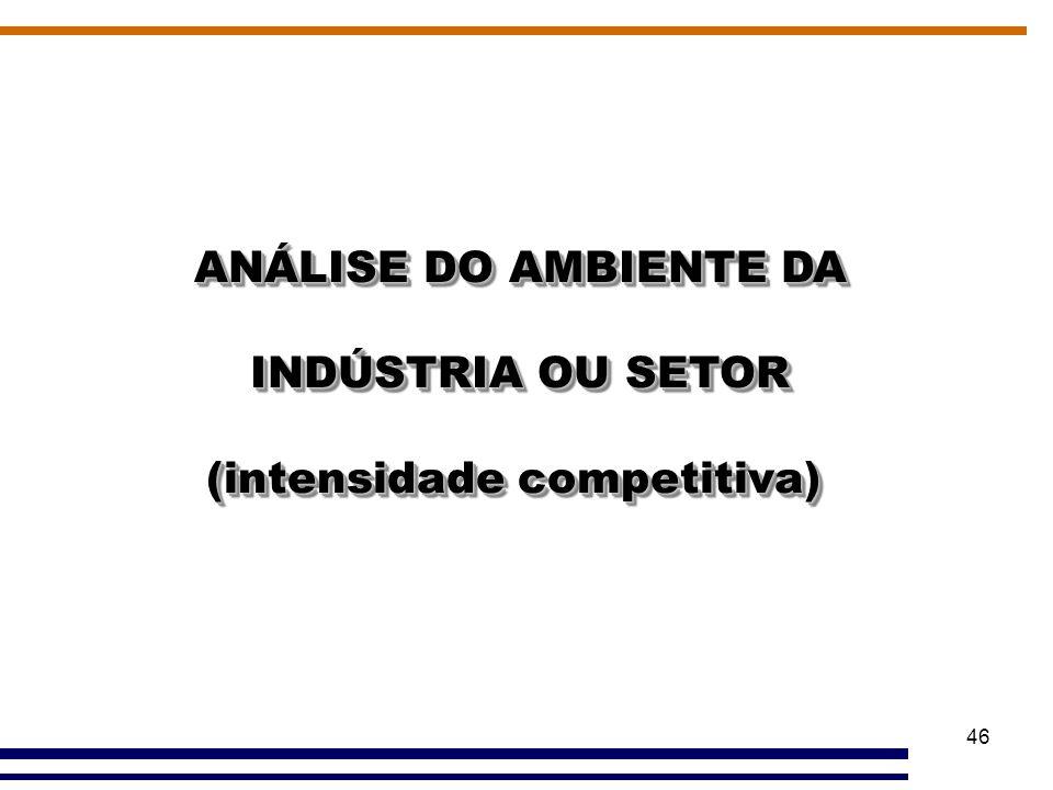 (intensidade competitiva)