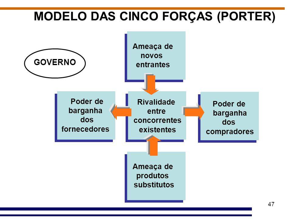 MODELO DAS CINCO FORÇAS (PORTER)