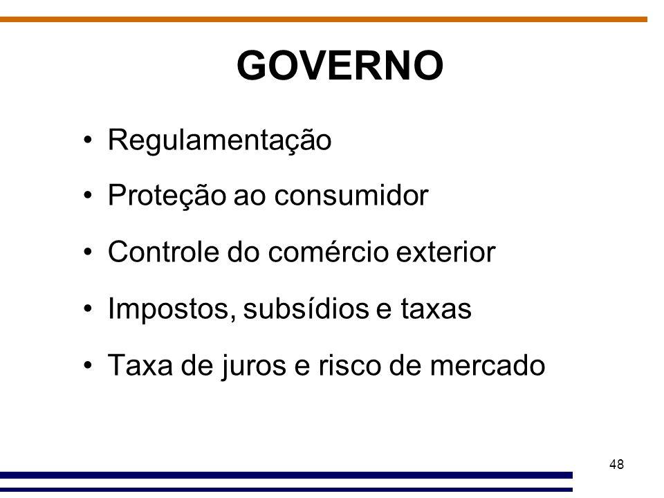 GOVERNO Regulamentação Proteção ao consumidor