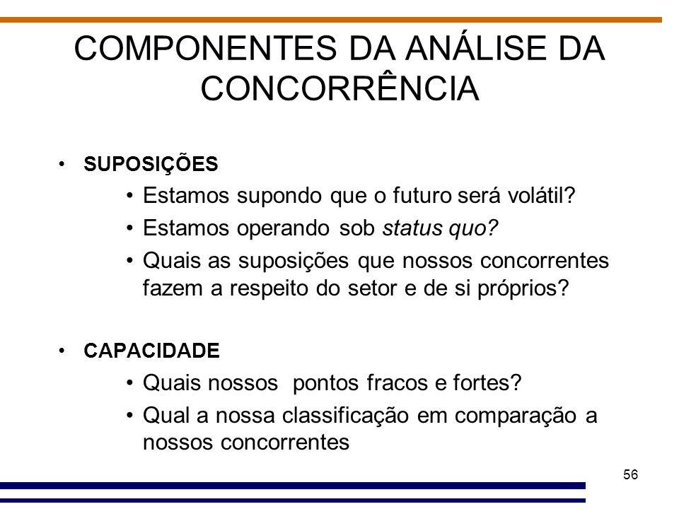 COMPONENTES DA ANÁLISE DA CONCORRÊNCIA