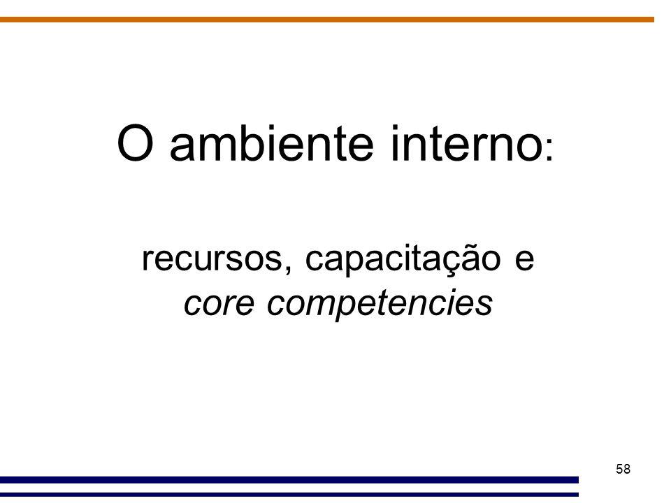 recursos, capacitação e core competencies