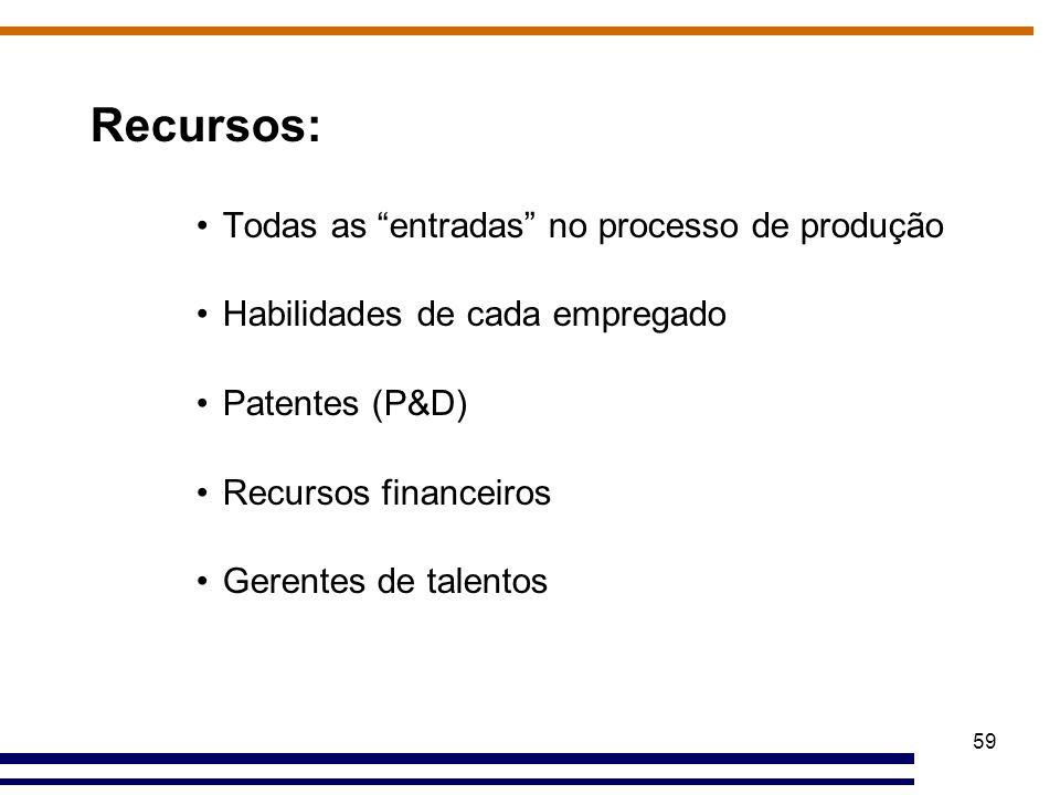 Recursos: Todas as entradas no processo de produção