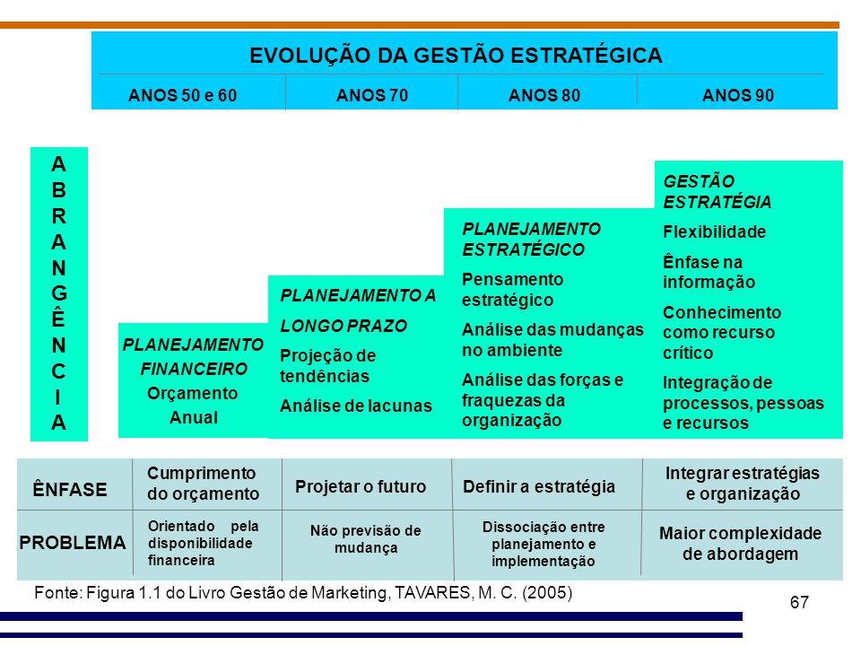 EVOLUÇÃO DA GESTÃO ESTRATÉGICA