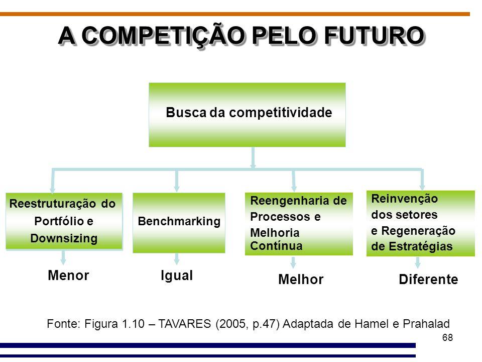 A COMPETIÇÃO PELO FUTURO
