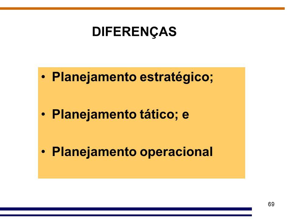 DIFERENÇAS Planejamento estratégico; Planejamento tático; e Planejamento operacional