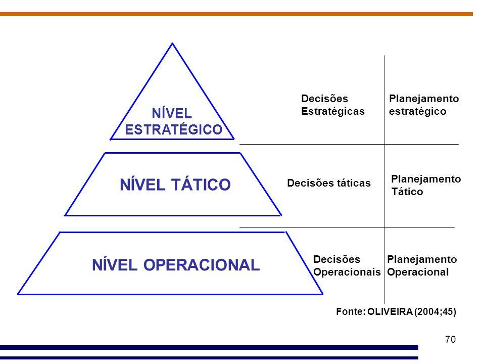 NÍVEL TÁTICO NÍVEL OPERACIONAL NÍVEL ESTRATÉGICO Decisões Estratégicas