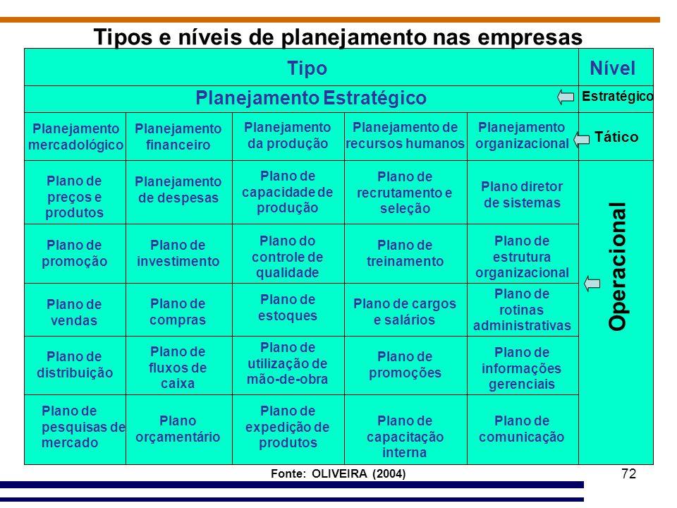 Tipos e níveis de planejamento nas empresas