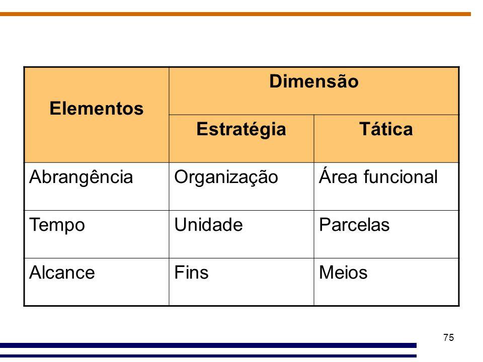 Elementos Dimensão. Estratégia. Tática. Abrangência. Organização. Área funcional. Tempo. Unidade.