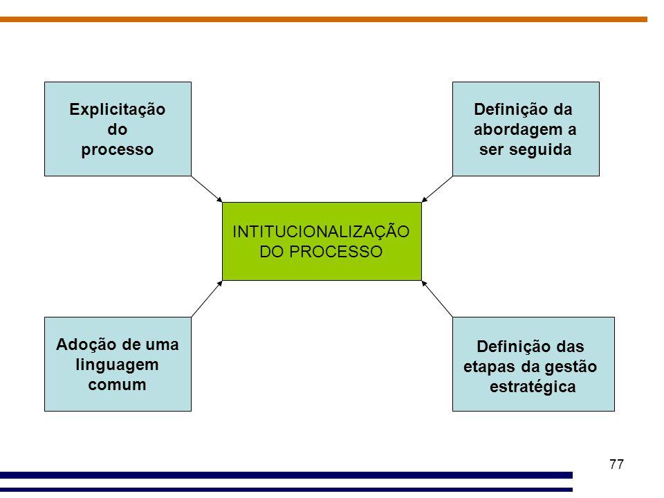Explicitação do. processo. Definição da. abordagem a. ser seguida. INTITUCIONALIZAÇÃO. DO PROCESSO.