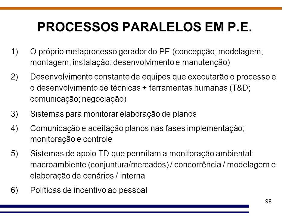 PROCESSOS PARALELOS EM P.E.