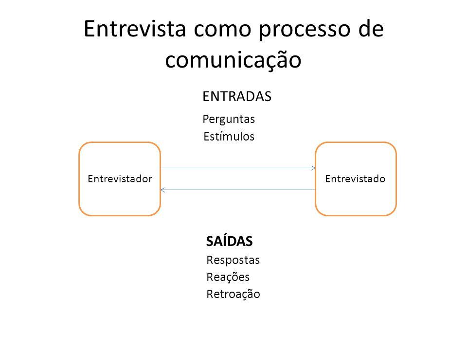 Entrevista como processo de comunicação