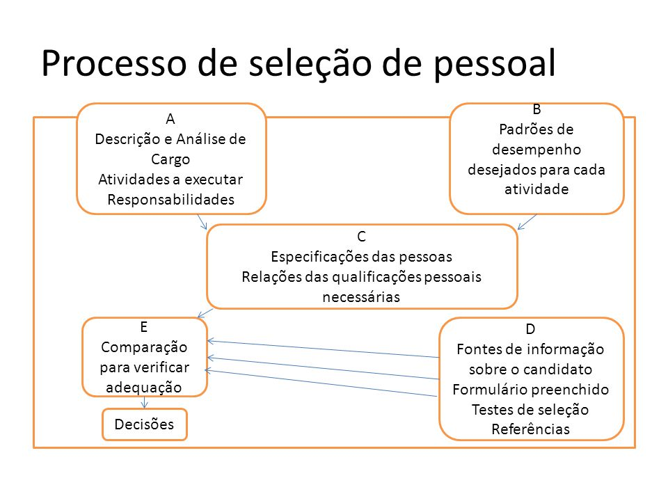 Processo de seleção de pessoal