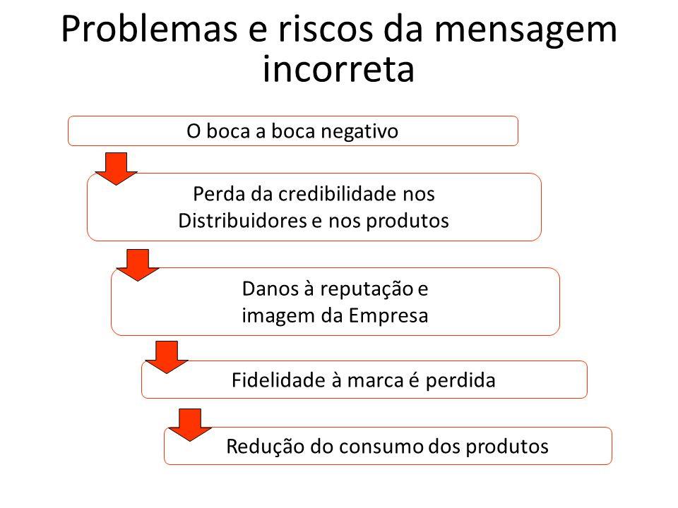 Problemas e riscos da mensagem incorreta