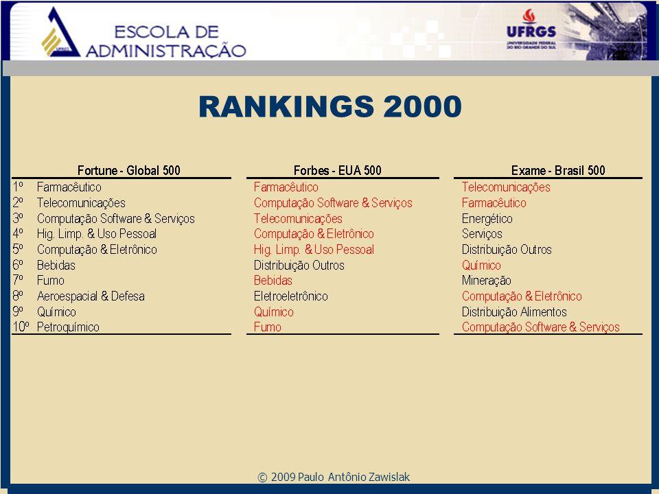 RANKINGS 2000