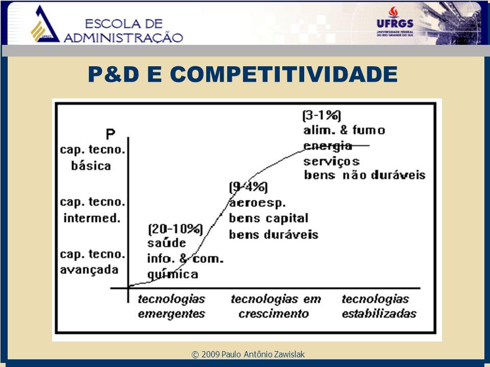 P&D E COMPETITIVIDADE