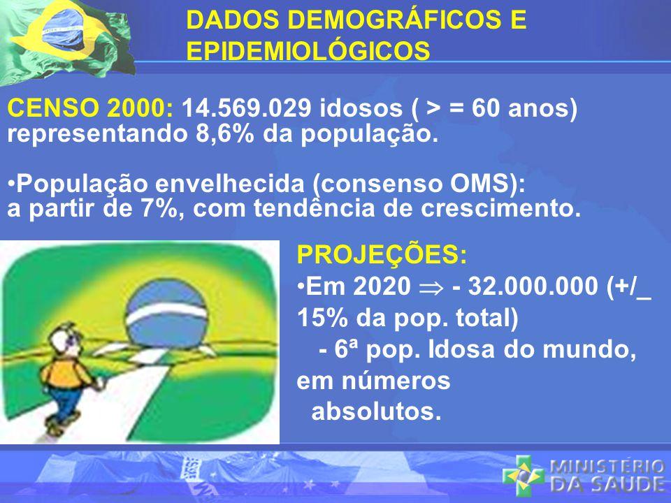 DADOS DEMOGRÁFICOS E EPIDEMIOLÓGICOS. CENSO 2000: 14.569.029 idosos ( > = 60 anos) representando 8,6% da população.