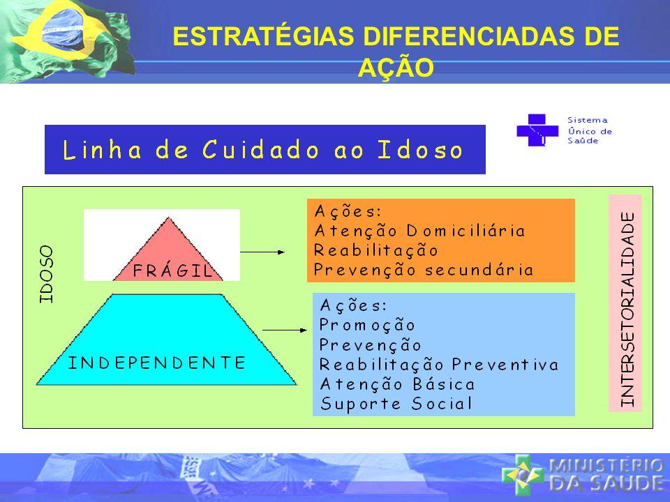 ESTRATÉGIAS DIFERENCIADAS DE AÇÃO