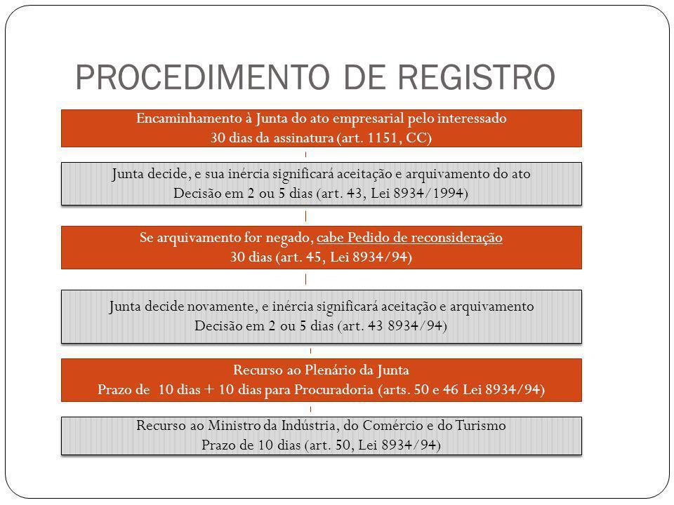 PROCEDIMENTO DE REGISTRO