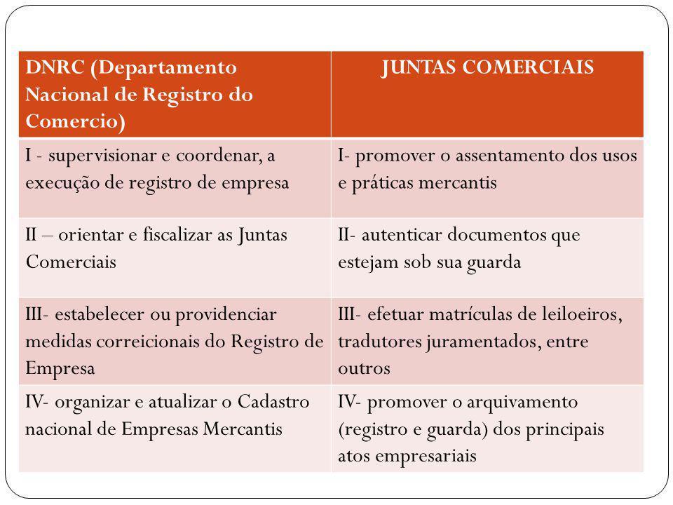 DNRC (Departamento Nacional de Registro do Comercio)
