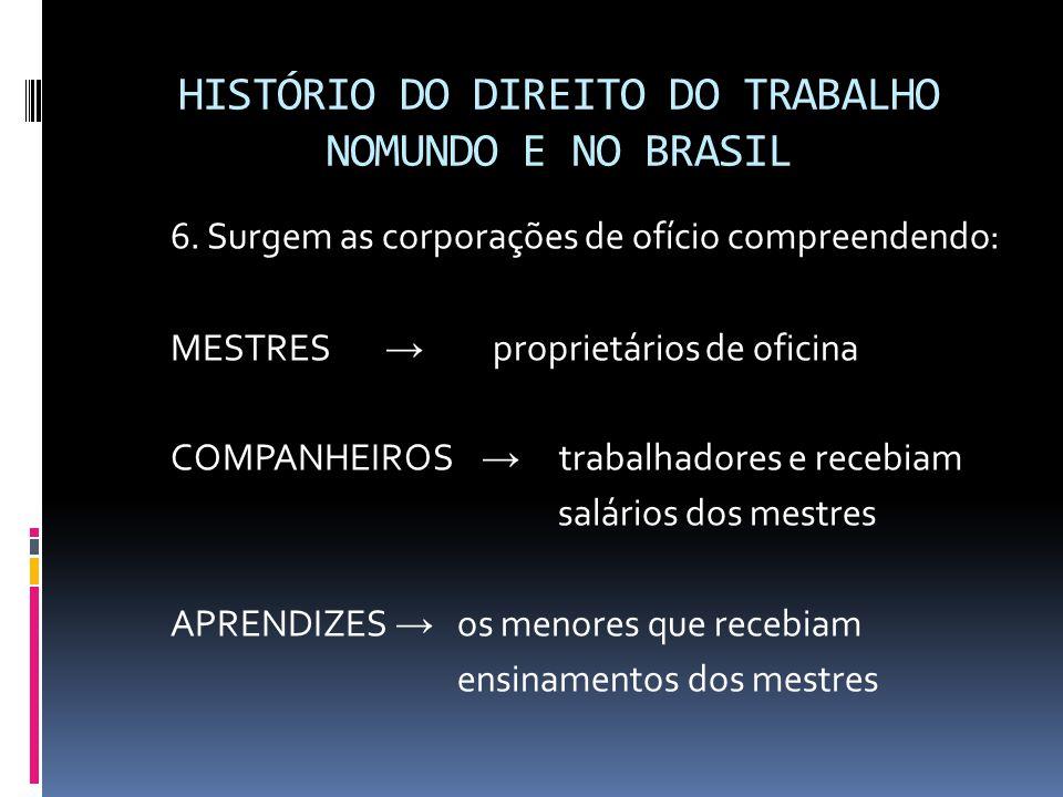 HISTÓRIO DO DIREITO DO TRABALHO NOMUNDO E NO BRASIL