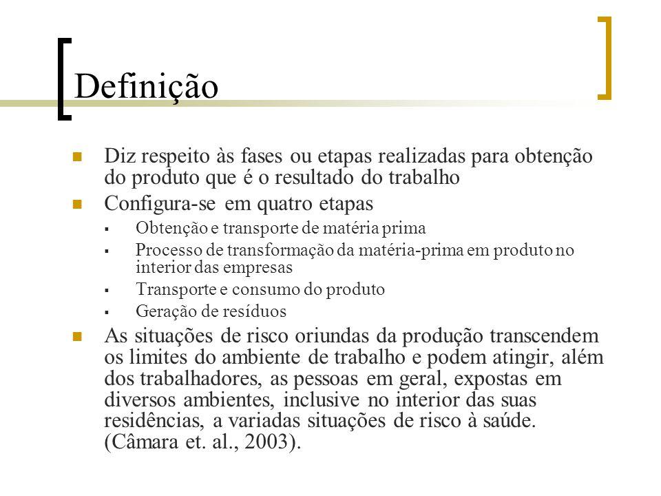Definição Diz respeito às fases ou etapas realizadas para obtenção do produto que é o resultado do trabalho.