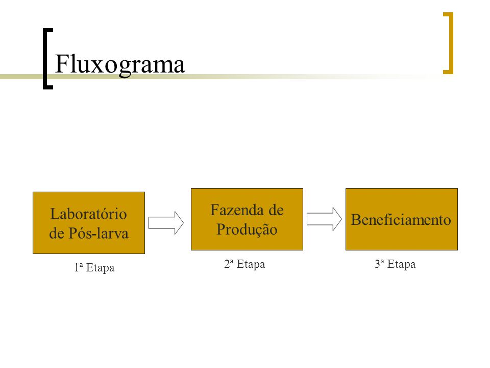 Fluxograma Fazenda de Laboratório Beneficiamento Produção de Pós-larva