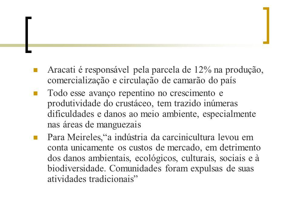 Aracati é responsável pela parcela de 12% na produção, comercialização e circulação de camarão do país