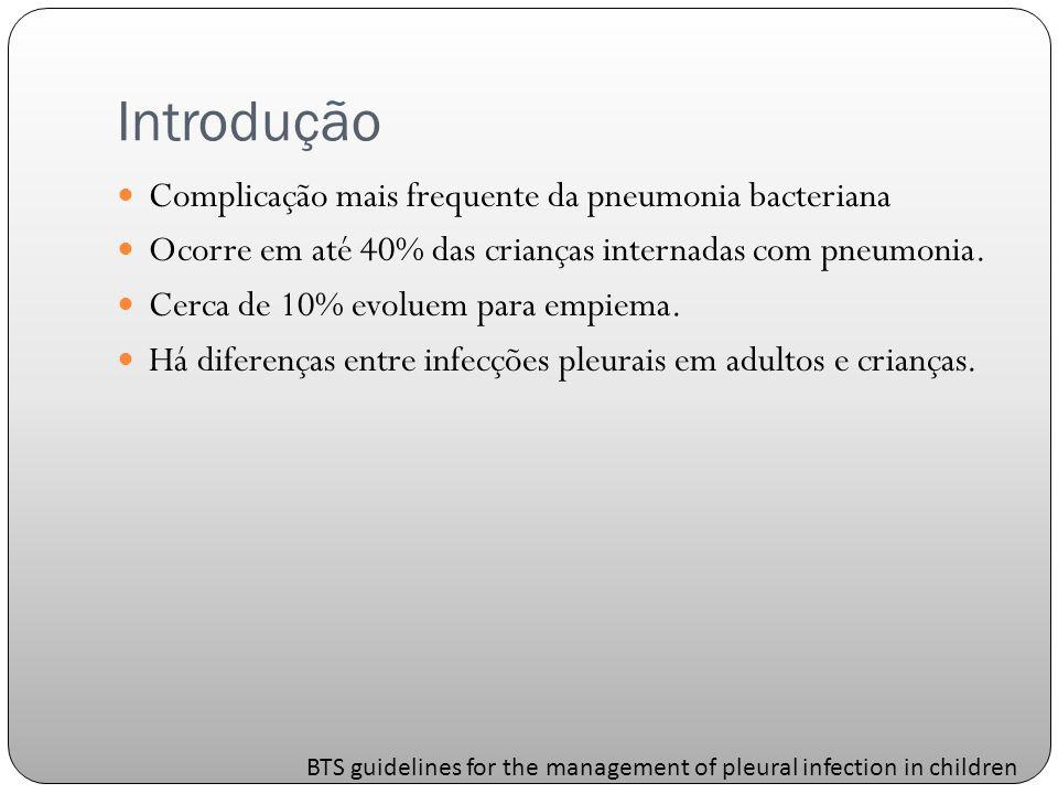 Introdução Complicação mais frequente da pneumonia bacteriana