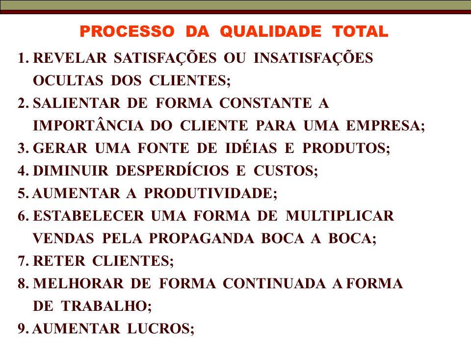 PROCESSO DA QUALIDADE TOTAL
