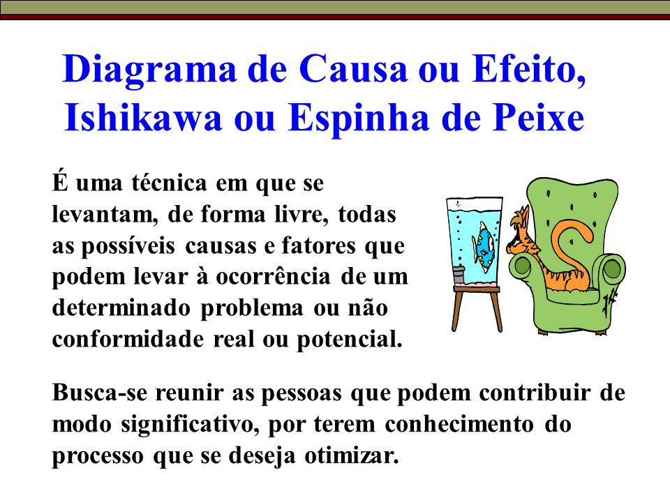 Diagrama de Causa ou Efeito, Ishikawa ou Espinha de Peixe