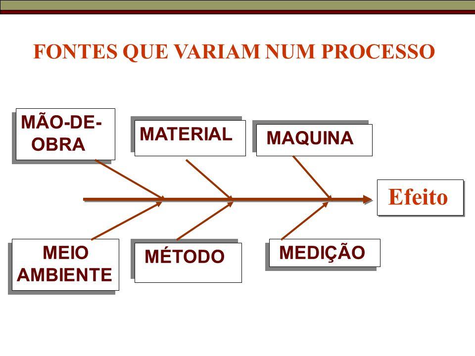 Efeito FONTES QUE VARIAM NUM PROCESSO MÃO-DE- OBRA MATERIAL MAQUINA