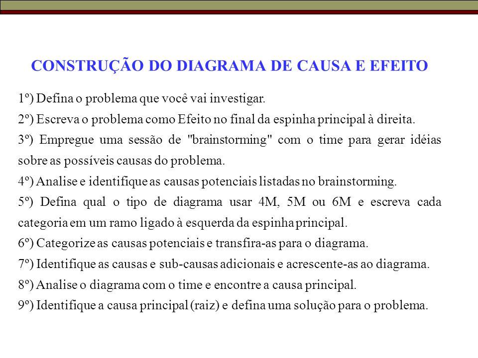 CONSTRUÇÃO DO DIAGRAMA DE CAUSA E EFEITO