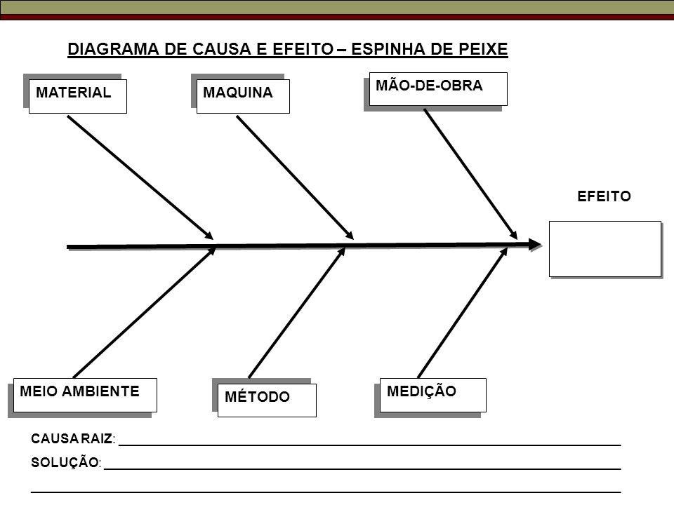 DIAGRAMA DE CAUSA E EFEITO – ESPINHA DE PEIXE