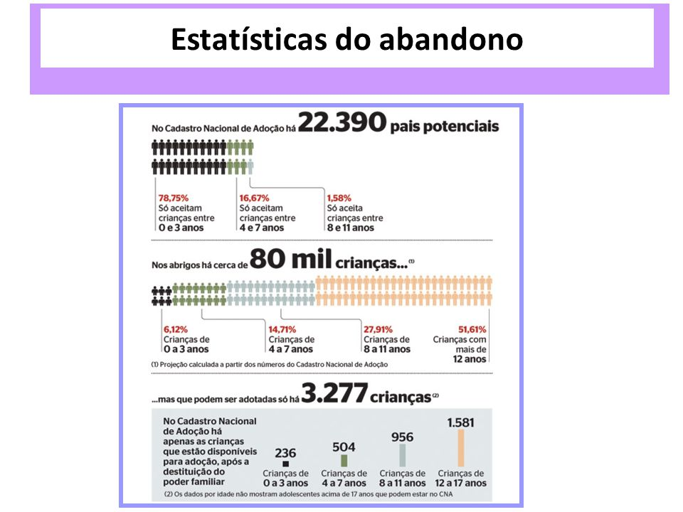 Estatísticas do abandono