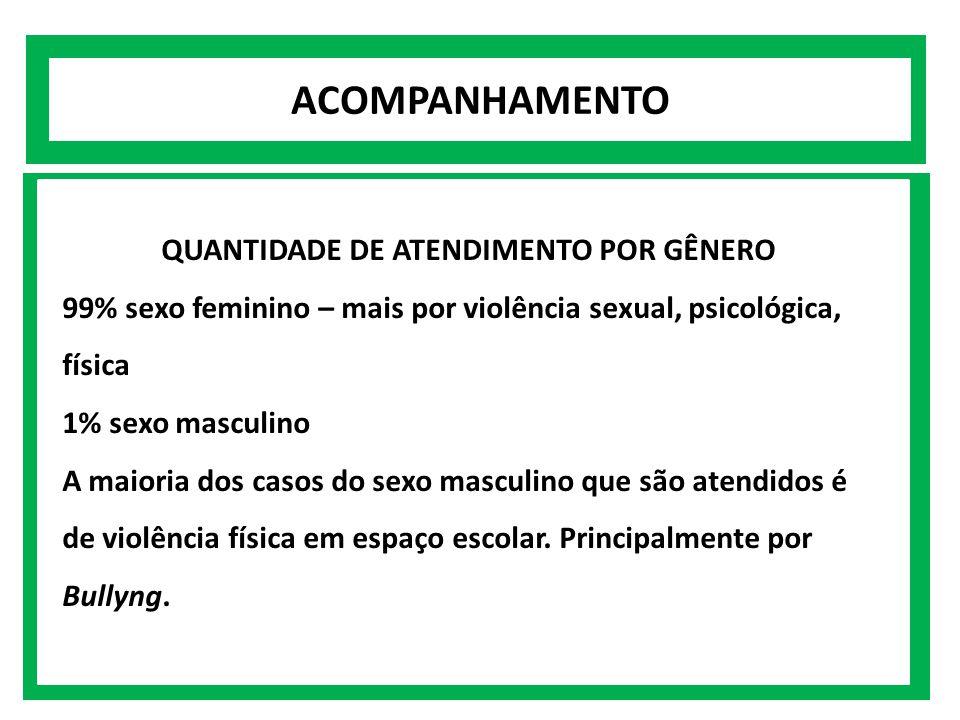 QUANTIDADE DE ATENDIMENTO POR GÊNERO