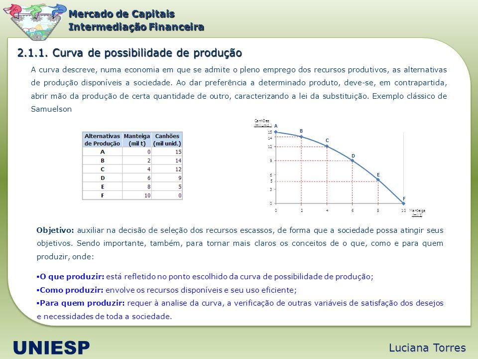 UNIESP 2.1.1. Curva de possibilidade de produção Luciana Torres
