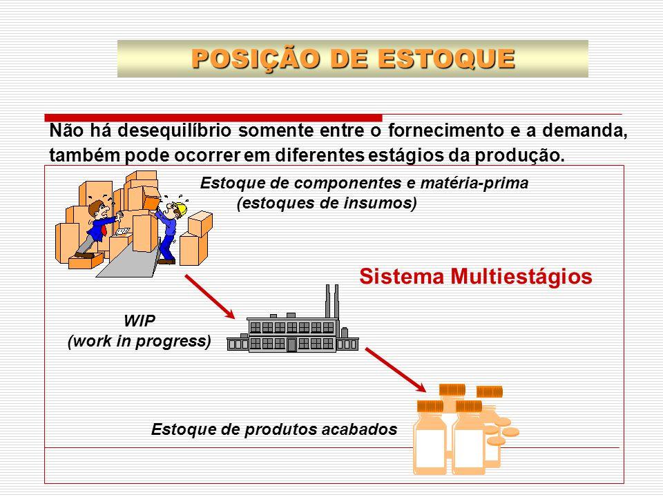 POSIÇÃO DE ESTOQUE Sistema Multiestágios