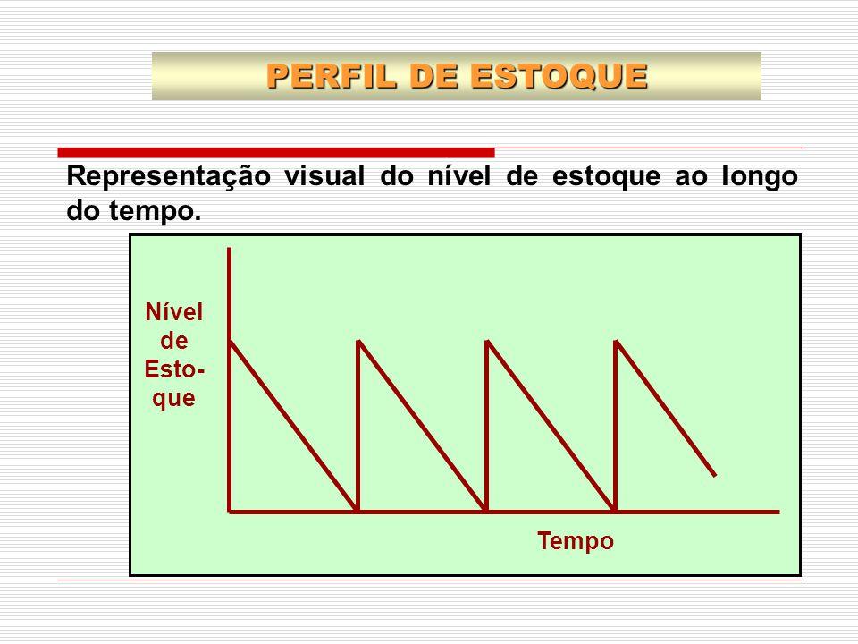 PERFIL DE ESTOQUE Representação visual do nível de estoque ao longo do tempo.