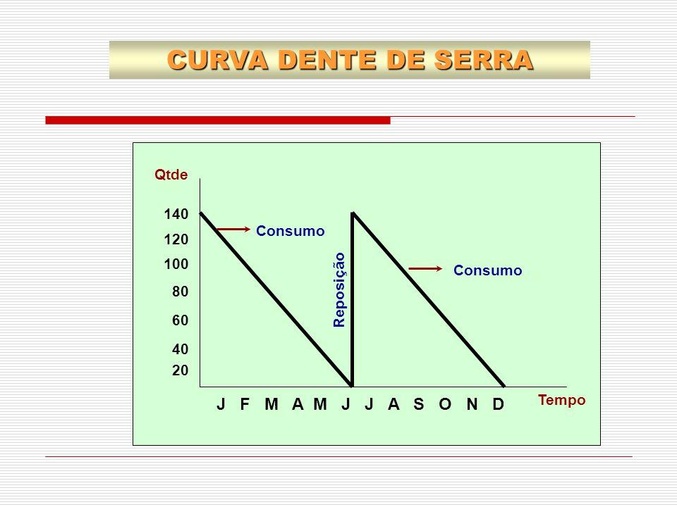 CURVA DENTE DE SERRA J F M A M J J A S O N D Qtde 140 120 100 80 60