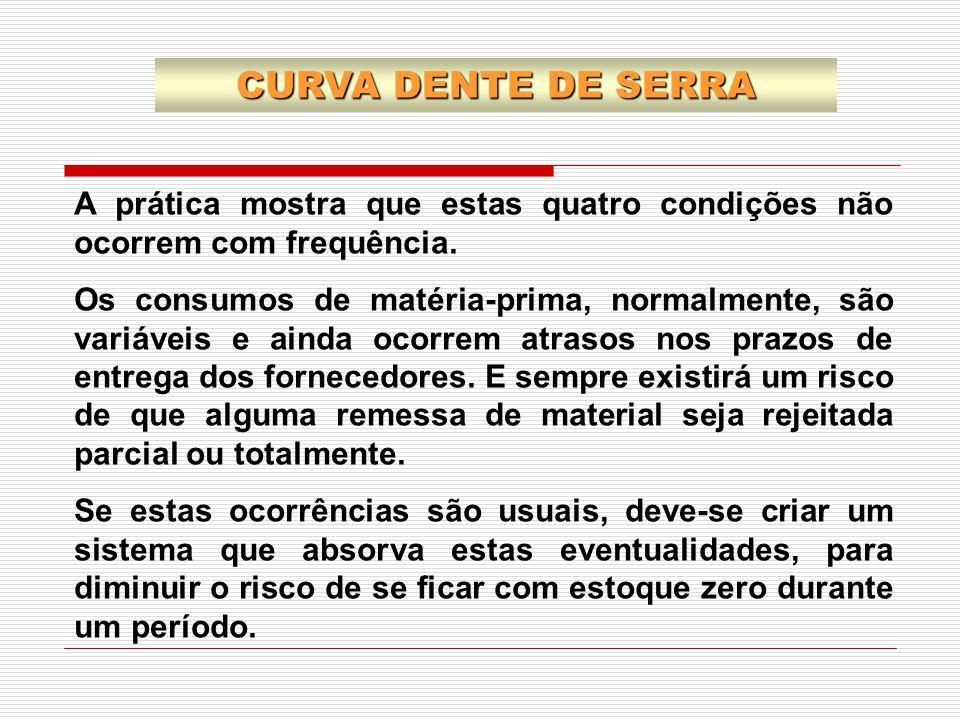 CURVA DENTE DE SERRA A prática mostra que estas quatro condições não ocorrem com frequência.