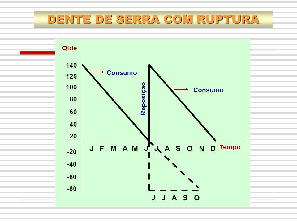 DENTE DE SERRA COM RUPTURA