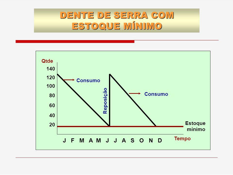 DENTE DE SERRA COM ESTOQUE MÍNIMO