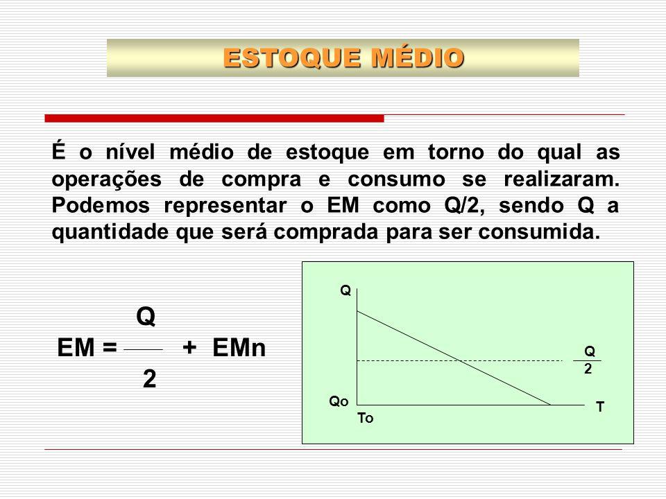 ESTOQUE MÉDIO Q EM = + EMn 2