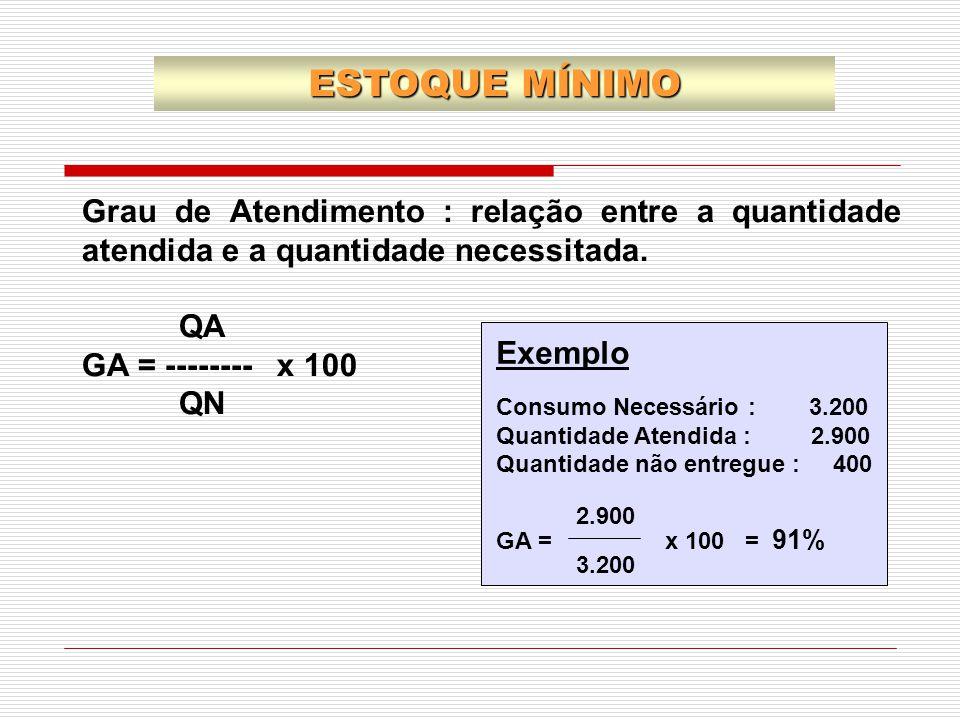 ESTOQUE MÍNIMO Grau de Atendimento : relação entre a quantidade atendida e a quantidade necessitada.