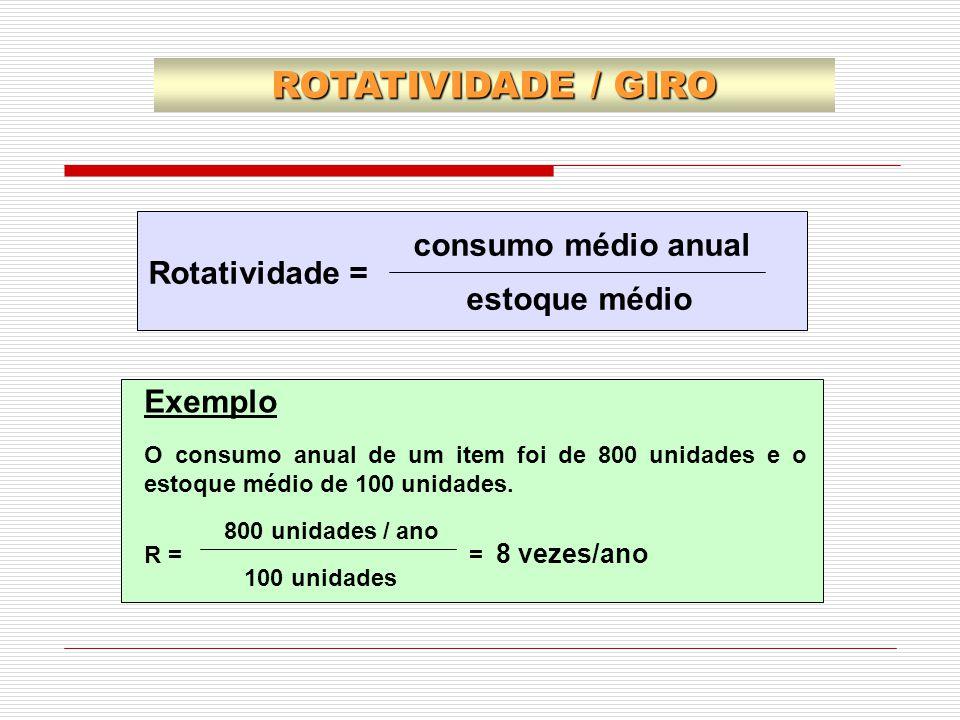 ROTATIVIDADE / GIRO consumo médio anual Rotatividade = estoque médio