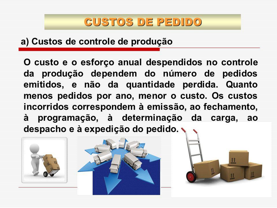 CUSTOS DE PEDIDO a) Custos de controle de produção